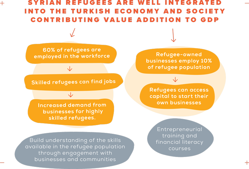 flow chart for how Syrian refugees are well integrated into the Turkish economy and society contributing value addition to GDP